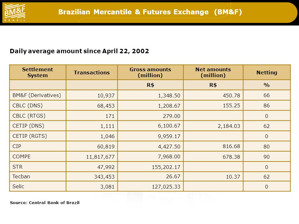 Brazilian Mercantile & Futures Exchange (BM&F) Settlement System Transactions Gross amounts (million) Net amounts (million) Netting R$ % BM&F (Derivatives)10,9371,348.50450.7866 CBLC (DNS)68,4531,208.67155.2586 CBLC (RTGS)171279.000 CETIP (DNS)1,1116,100.672,184.0362 CETIP (RGTS)1,0469,959.170 CIP60,8194,427.50816.6880 COMPE11,817,6777,968.00678.3890 STR47,992155,202.170 Tecban343,45326.6710.3762 Selic3,081127,025.330 Source: Central Bank of Brazil Daily average amount since April 22, 2002