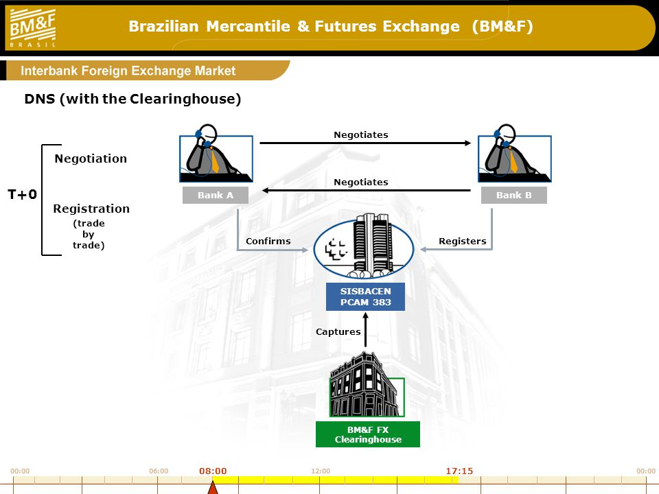 Brazilian Mercantile & Futures Exchange (BM&F) DNS (with the Clearinghouse) Bank ABank B SISBACEN PCAM 383 BM&F FX Clearinghouse (trade by trade) Registration Negotiation T+0 5_a Negotiates ConfirmsRegisters Captures 00:00 12:0006:00 08:0017:15