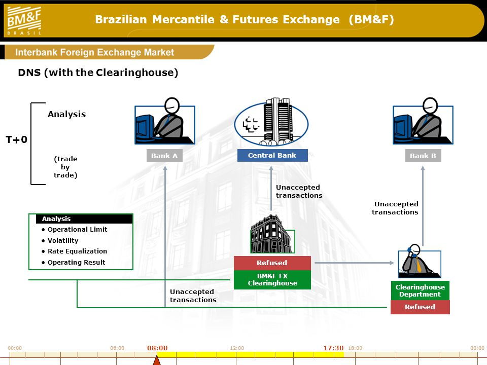 Brazilian Mercantile & Futures Exchange (BM&F) 5_b3 Unaccepted transactions Unaccepted transactions Unaccepted transactions DNS (with the Clearinghouse) Central Bank Bank BBank A BM&F FX Clearinghouse Analysis Clearinghouse Department (trade by trade) Analysis T+0 00:00 12:0006:0018:00 08:0017:30 Analysis Operational Limit Volatility Rate Equalization Operating Result Refused