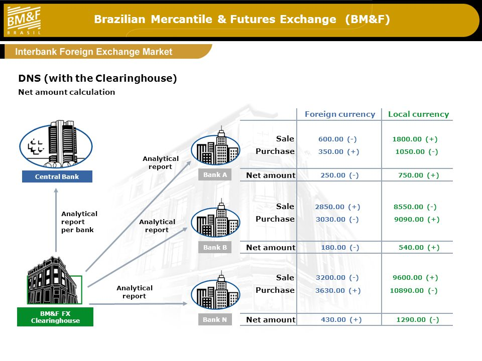 Brazilian Mercantile & Futures Exchange (BM&F) 5_c 600.00 (-) 350.00 (+) 1800.00 (+) 1050.00 (-) 2850.00 (+) 3030.00 (-) 8550.00 (-) 9090.00 (+) 3200.00 (-) 3630.00 (+) 9600.00 (+) 10890.00 (-) 250.00 (-)750.00 (+) 180.00 (-)540.00 (+) 430.00 (+)1290.00 (-) Analytical report per bank Analytical report Net amount Sale Purchase Foreign currencyLocal currency Sale Purchase Sale Purchase DNS (with the Clearinghouse) Bank A Central Bank Net amount calculation Bank B Bank N BM&F FX Clearinghouse