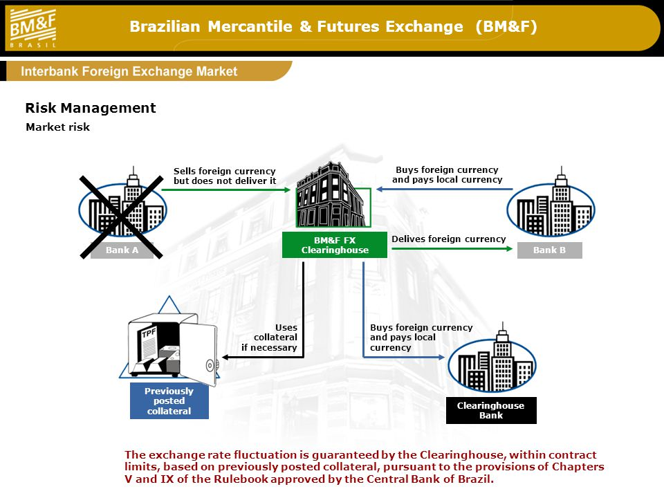 Brazilian Mercantile & Futures Exchange (BM&F) 5_g2 Buys foreign currency and pays local currency Sells foreign currency but does not deliver it Delives foreign currency The exchange rate fluctuation is guaranteed by the Clearinghouse, within contract limits, based on previously posted collateral, pursuant to the provisions of Chapters V and IX of the Rulebook approved by the Central Bank of Brazil.