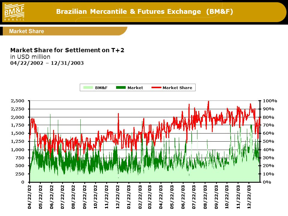 Brazilian Mercantile & Futures Exchange (BM&F) 7 Market Share for Settlement on T+2 in USD million 04/22/2002 – 12/31/2003 BM&FMarketMarket Share
