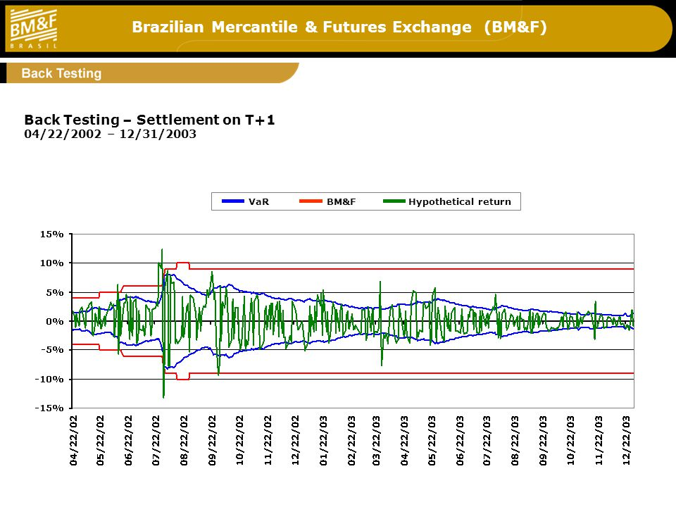 Brazilian Mercantile & Futures Exchange (BM&F) 7 Back Testing – Settlement on T+1 04/22/2002 – 12/31/2003 VaRBM&FHypothetical return