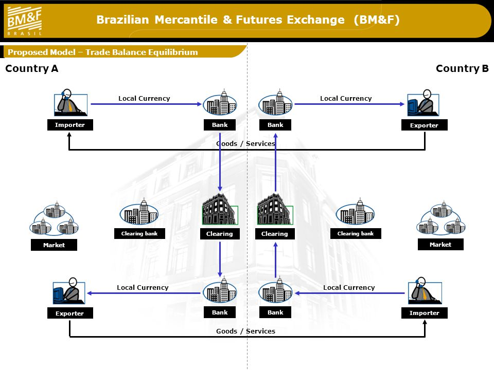 Brazilian Mercantile & Futures Exchange (BM&F) Modelo Proposto - Déficit País A Country BCountry A Importer Clearing Exporter Local Currency Clearing Exporter Importer Local Currency Goods / Services Bank Clearing bank Market Proposed Model – Trade Balance Equilibrium