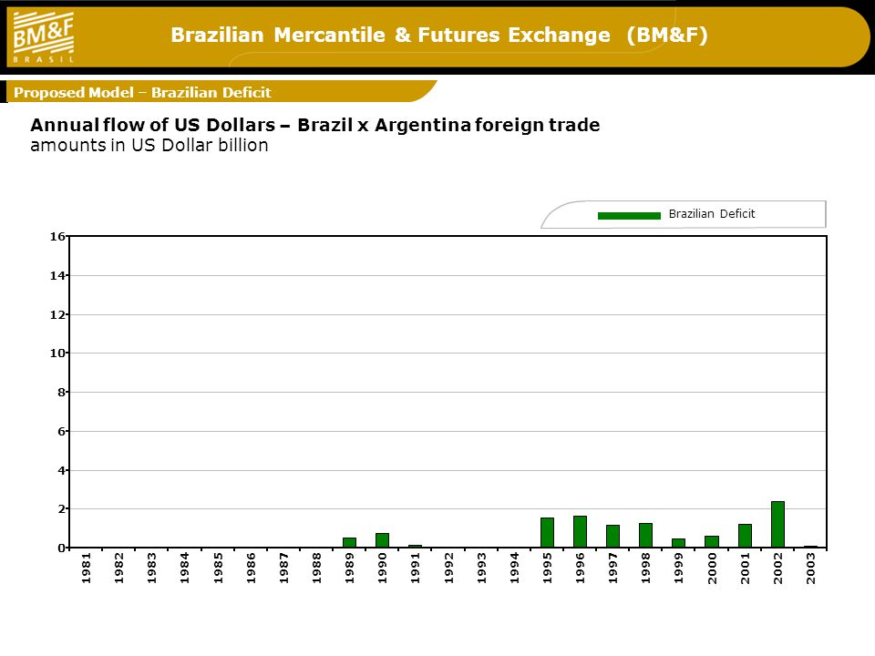 Brazilian Mercantile & Futures Exchange (BM&F) 3 Annual flow of US Dollars – Brazil x Argentina foreign trade amounts in US Dollar billion Brazilian Deficit Proposed Model – Brazilian Deficit 0 2 4 6 8 10 12 14 16 19811982198319841985198619871988198919901991199219931994199519961997199819992000200120022003