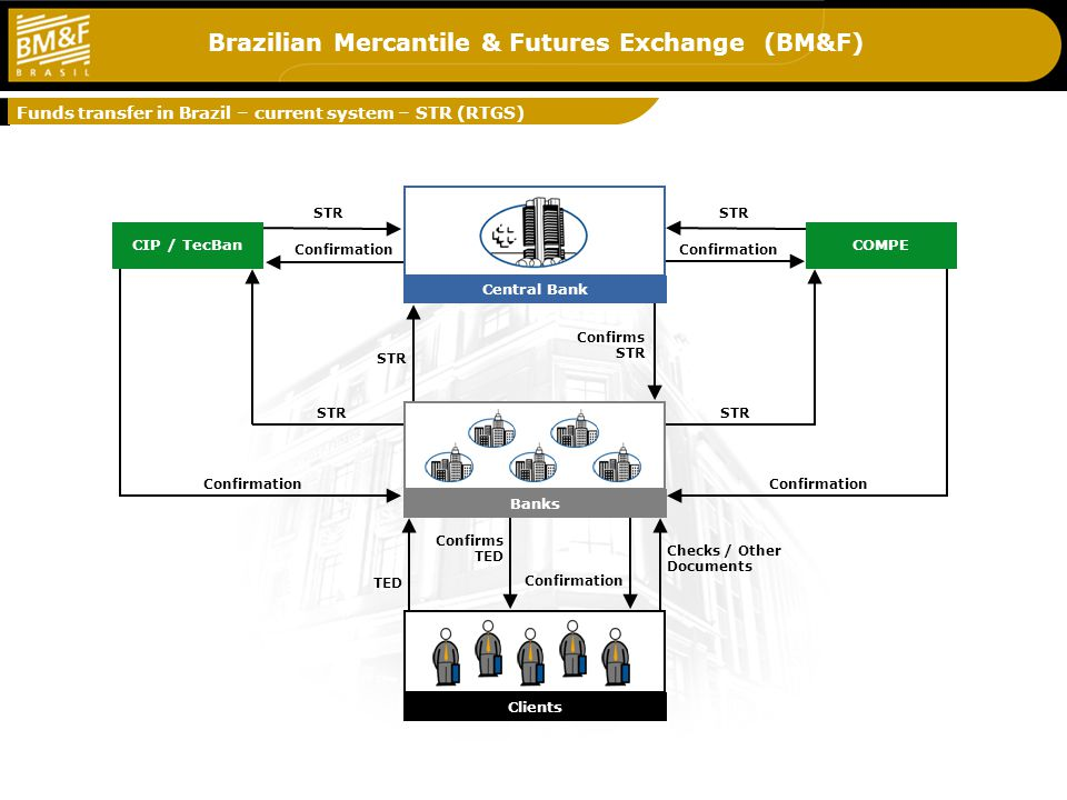 Brazilian Mercantile & Futures Exchange (BM&F) Banks Clients Central Bank COMPECIP / TecBan TED Confirms TED STR Confirms STR Funds transfer in Brazil – current system – STR (RTGS) STR Confirmation Checks / Other Documents STR Confirmation