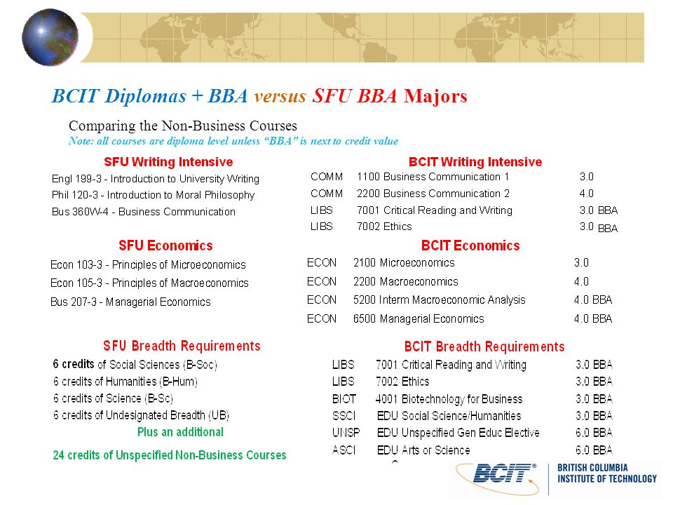BCIT Diplomas + BBA versus SFU BBA Majors Comparing the Non-Business Courses Note: all courses are diploma level unless BBA is next to credit value