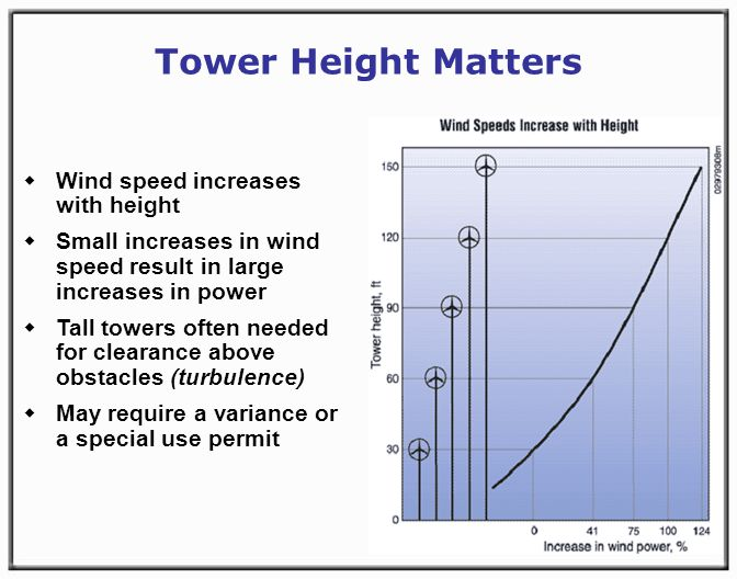 Tower Height Matters Wind speed increases with height Small increases in wind speed result in large increases in power Tall towers often needed for clearance above obstacles (turbulence) May require a variance or a special use permit