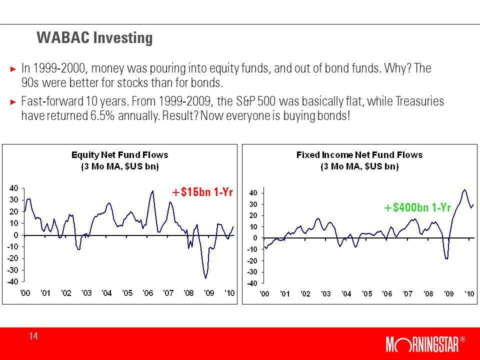 14 WABAC Investing × In 1999-2000, money was pouring into equity funds, and out of bond funds.