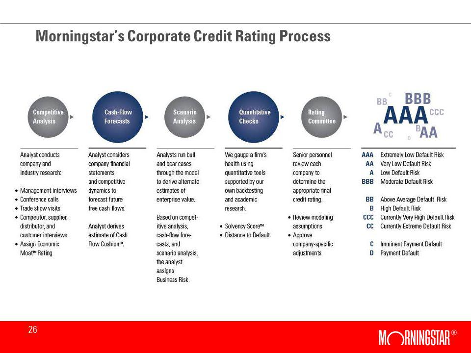 26 Morningstars Corporate Credit Rating Process