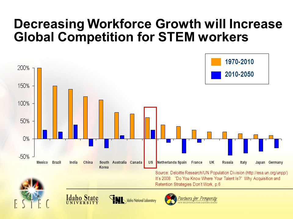 Decreasing Workforce Growth will Increase Global Competition for STEM workers Source: Deloitte Research/UN Population Division (http://esa.un.org/unpp/) Its 2008: Do You Know Where Your Talent Is.