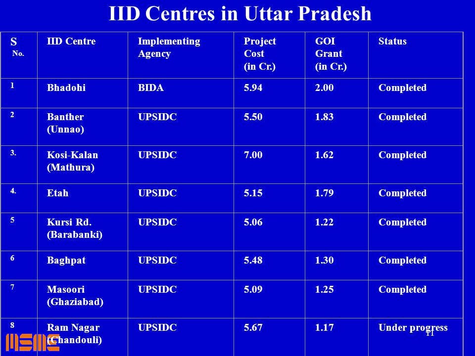 11 IID Centres in Uttar Pradesh S No. IID CentreImplementing Agency Project Cost (in Cr.) GOI Grant (in Cr.) Status 1 BhadohiBIDA5.942.00Completed 2 B