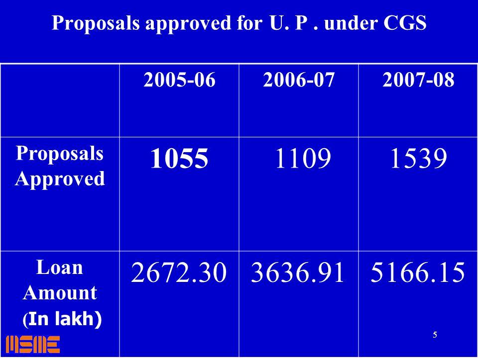 6 Credit Linked Capital Subsidy Scheme (CLCSS) T echnology upgradation of MSEs Nodal Agencies & PLIs--- SIDBI, NABARD, SBI, Canara Bank, BOB, PNB, BOI, Andhra Bank, SBBJ,, etc.