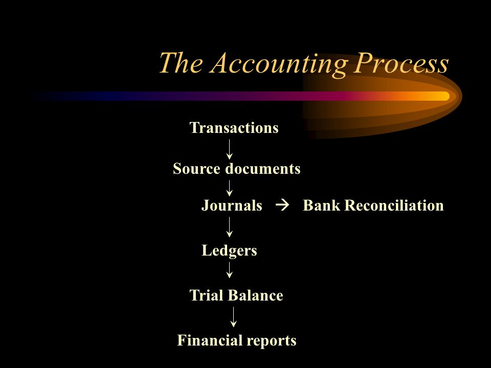 The Accounting Process Transactions Source documents Financial reports Trial Balance Ledgers Journals Bank Reconciliation