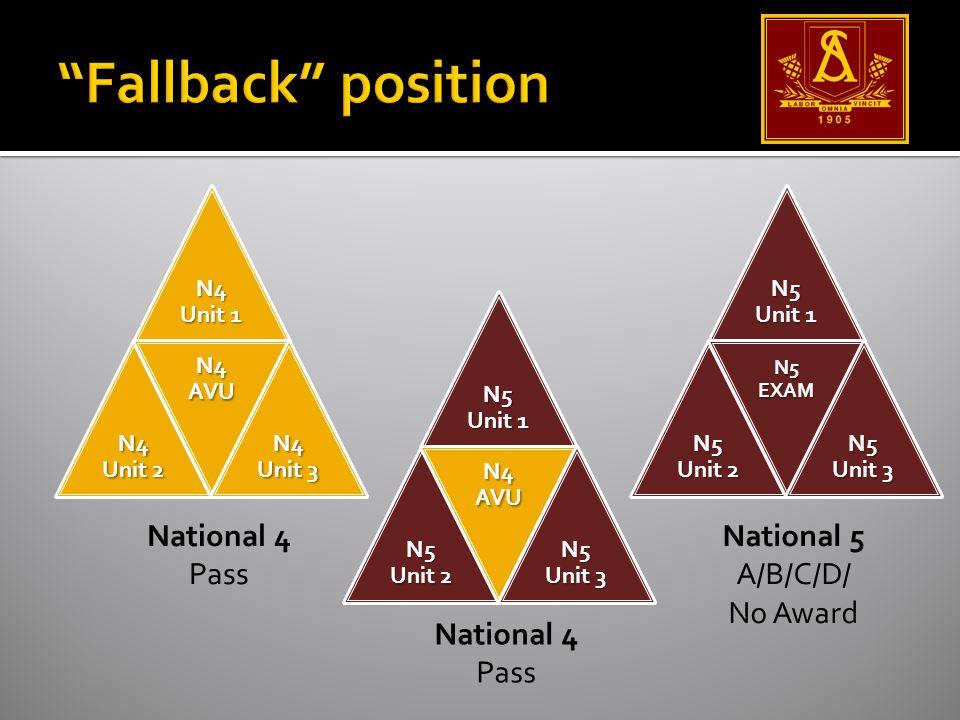N5 Unit 1 N5 Unit 2 N5 EXAM N5 Unit 3 National 4 Pass National 5 A/B/C/D/ No Award