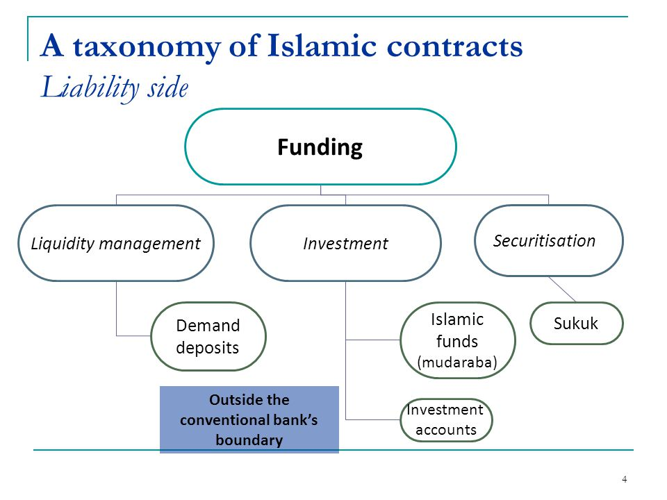 15 Islamic bank contracts - Jiara Counterparty monitoring + with customers appointment and promise to buy the underlying asset without customers promise to buy the underlying asset - with customers appointment without customers appointment - + Knowledge of the underlying asset Credit risk The full collateral can mislead in creditworthiness assessment Market risk