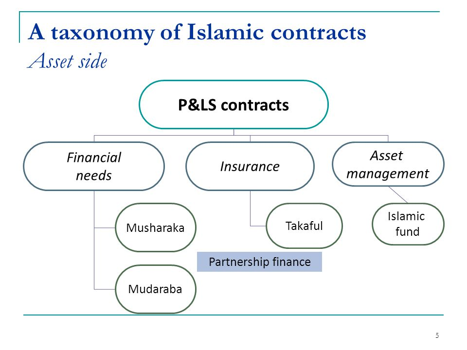 6 A taxonomy of Islamic contracts Asset side No P&LS contracts Short-term financing Long-term financing Murabaha Salam Ijara Istisna Lease finance Asset finance