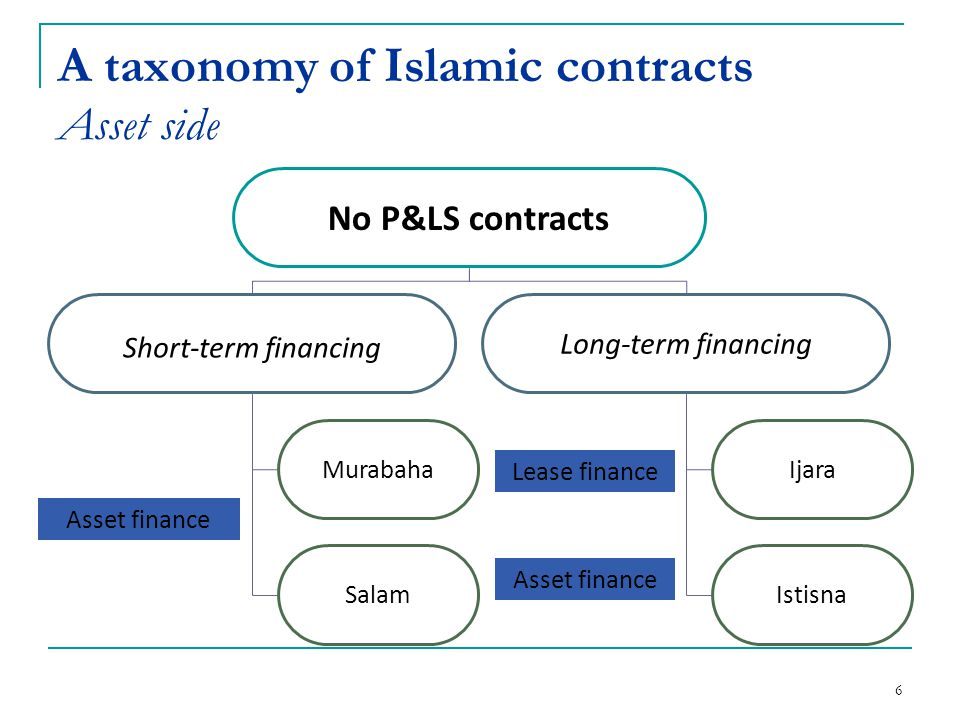 7 A taxonomy of Islamic contracts The parallel with conventional finance Salam Householders lending Murabaha Mortgage with banks ownership (in the first step of contract) Ijara Renting / Leasing Istisna Sale of real estate under contruction Musharaka Joint venture / investment deposits Mudaraba Limited partnership / Investment accounts Mudaraba Mutual funds / banks performance bonds Qardh hasan Demand deposits 11(current accounts) Takaful Insurance contract Sukuk Asset Backed Securities Asset side Liability side Other