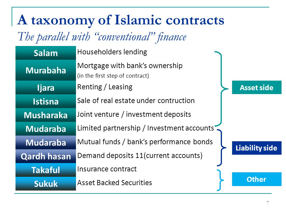 8 Islamic bank contracts - Liabilities Losses absorption + P S Investment accounts (unrestricted) Equity - P S Investment accounts (restricted) Demand deposits (non interest bearing) - + S tability Having both debt and equity features, are PSIAs to be accounted for as off- balance-sheet ?