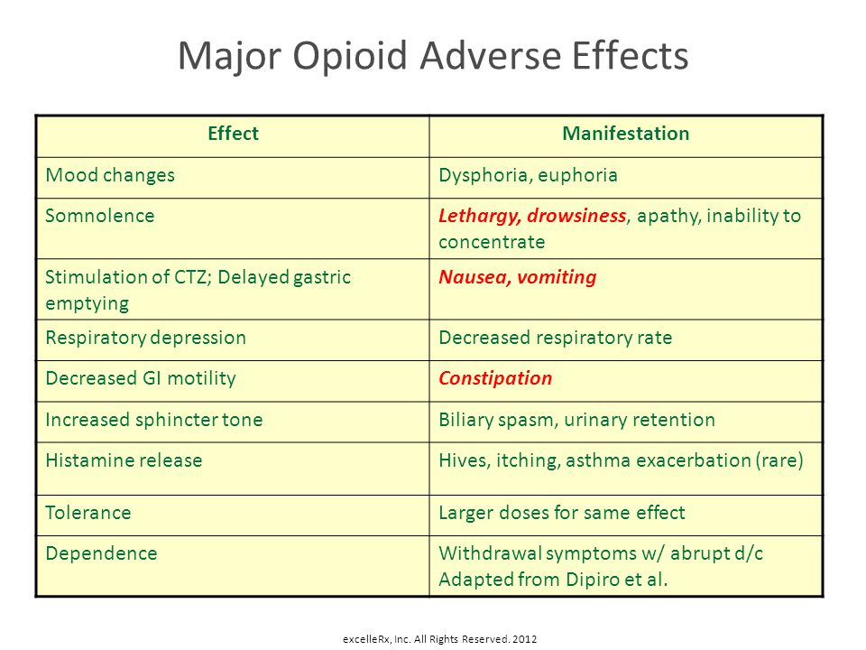Major Opioid Adverse Effects EffectManifestation Mood changesDysphoria, euphoria SomnolenceLethargy, drowsiness, apathy, inability to concentrate Stim