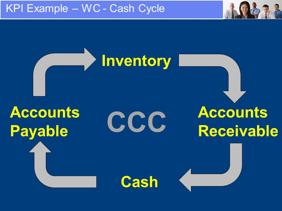 KPI Example – WC - Cash Cycle Inventory Accounts Receivable Cash Accounts Payable CCC