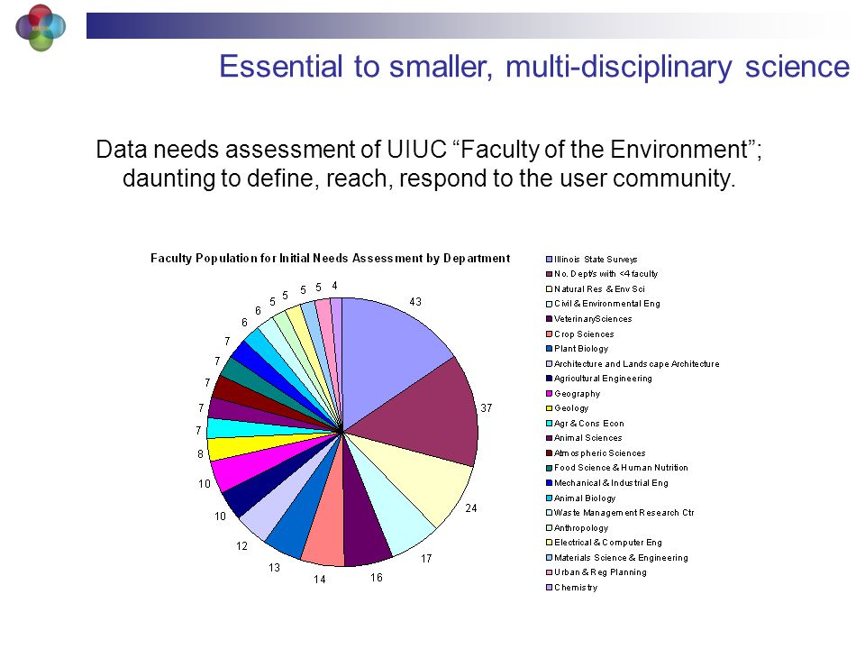 Essential to smaller, multi-disciplinary science Data needs assessment of UIUC Faculty of the Environment; daunting to define, reach, respond to the user community.