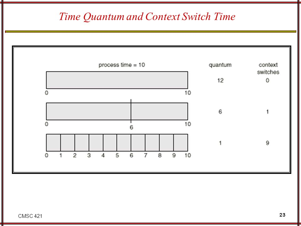 CMSC 421 23 Time Quantum and Context Switch Time