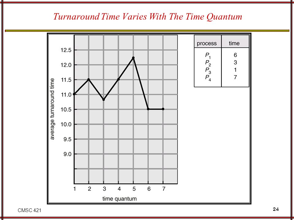 CMSC 421 24 Turnaround Time Varies With The Time Quantum
