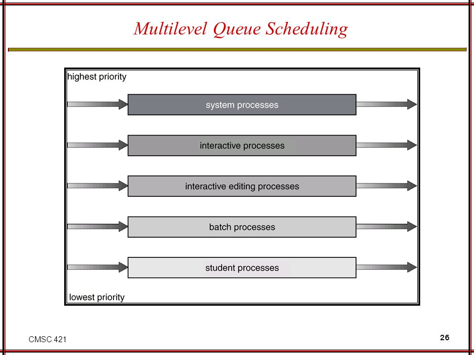 CMSC 421 26 Multilevel Queue Scheduling