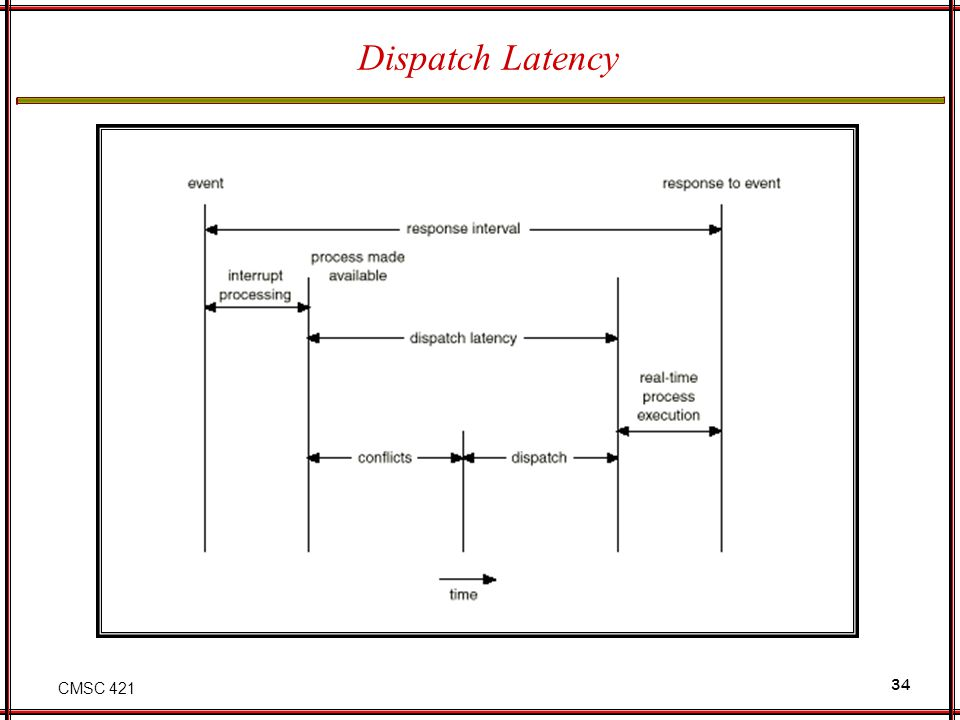CMSC 421 34 Dispatch Latency