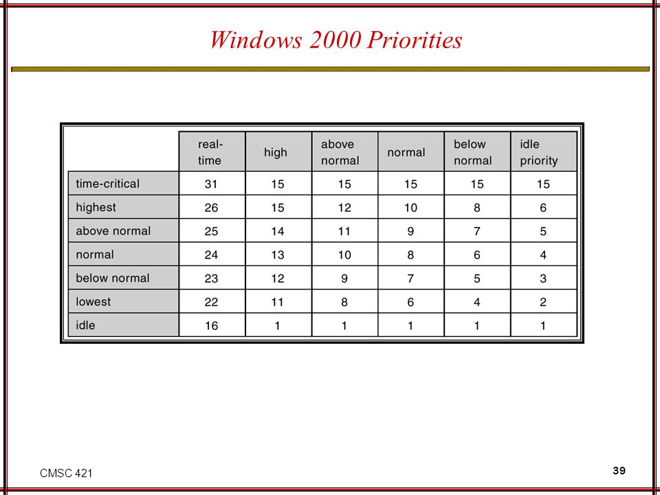 CMSC 421 39 Windows 2000 Priorities