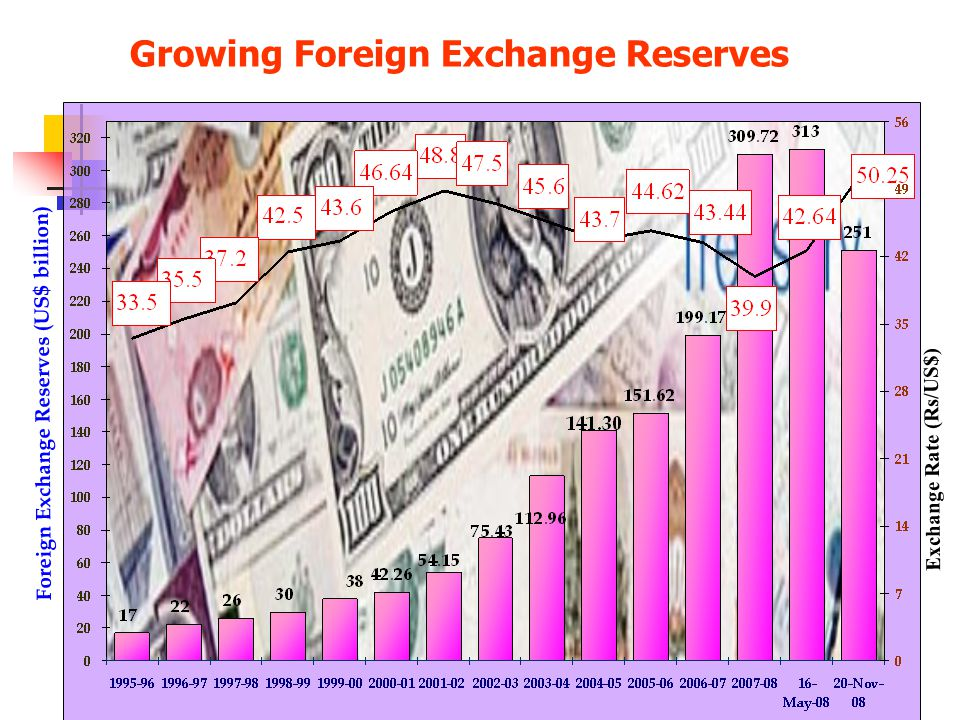 Growing Foreign Exchange Reserves Foreign Exchange Reserves (US$ billion) Exchange Rate (Rs/US$)
