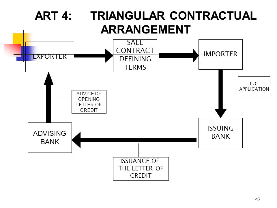 47 ART 4:TRIANGULAR CONTRACTUAL ARRANGEMENT EXPORTER SALE CONTRACT DEFINING TERMS IMPORTER ISSUING BANK ADVISING BANK L/C APPLICATION ISSUANCE OF THE