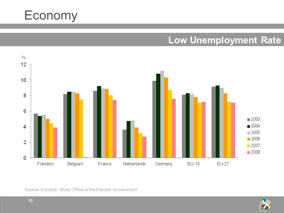 10 Economy Low Unemployment Rate Source: Eurostat, Study Office of the Flemish Government %