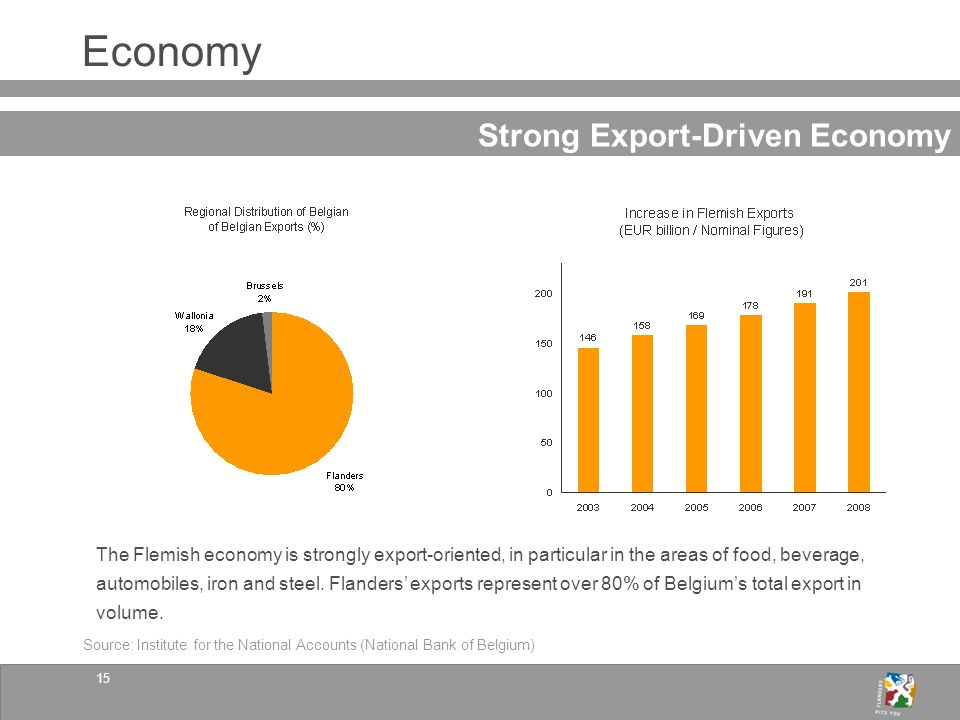15 Economy Strong Export-Driven Economy The Flemish economy is strongly export-oriented, in particular in the areas of food, beverage, automobiles, iron and steel.