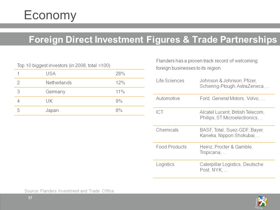 17 Economy Foreign Direct Investment Figures & Trade Partnerships Top 10 biggest investors (in 2008, total =100) 1USA28% 2Netherlands12% 3Germany11% 4UK9% 5Japan8% Flanders has a proven track record of welcoming foreign businesses to its region.