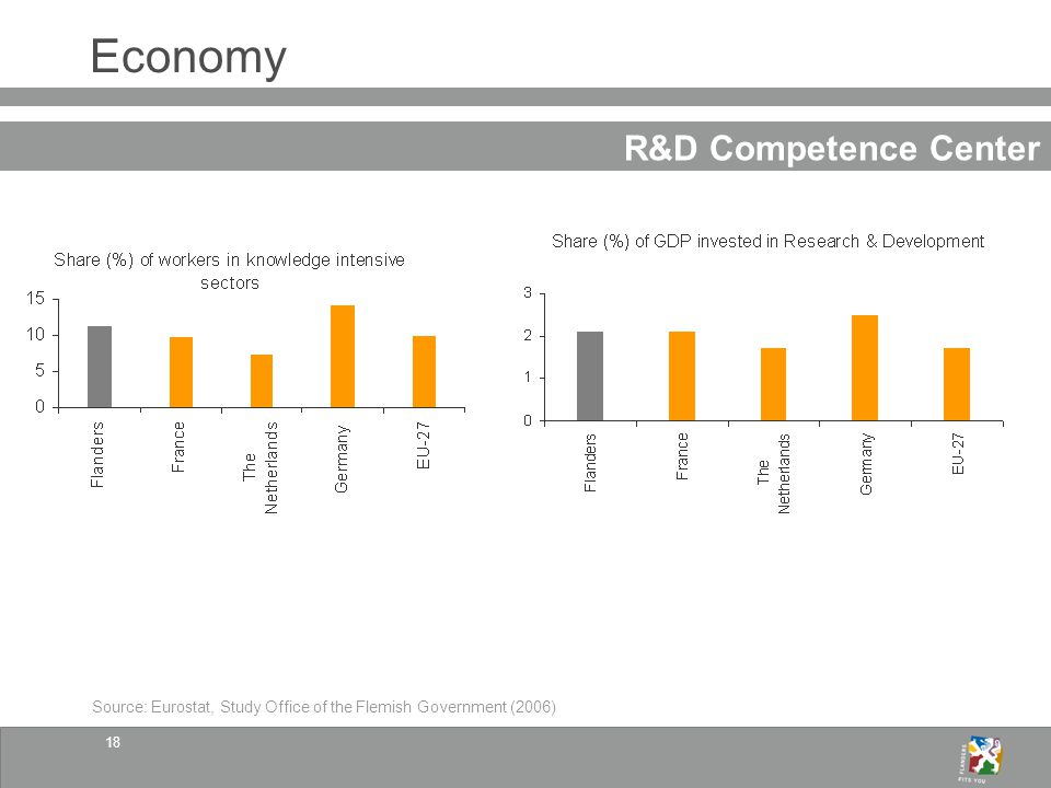 18 Economy R&D Competence Center Source: Eurostat, Study Office of the Flemish Government (2006)