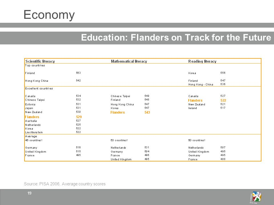 19 Economy Education: Flanders on Track for the Future Source: PISA 2006, Average country scores