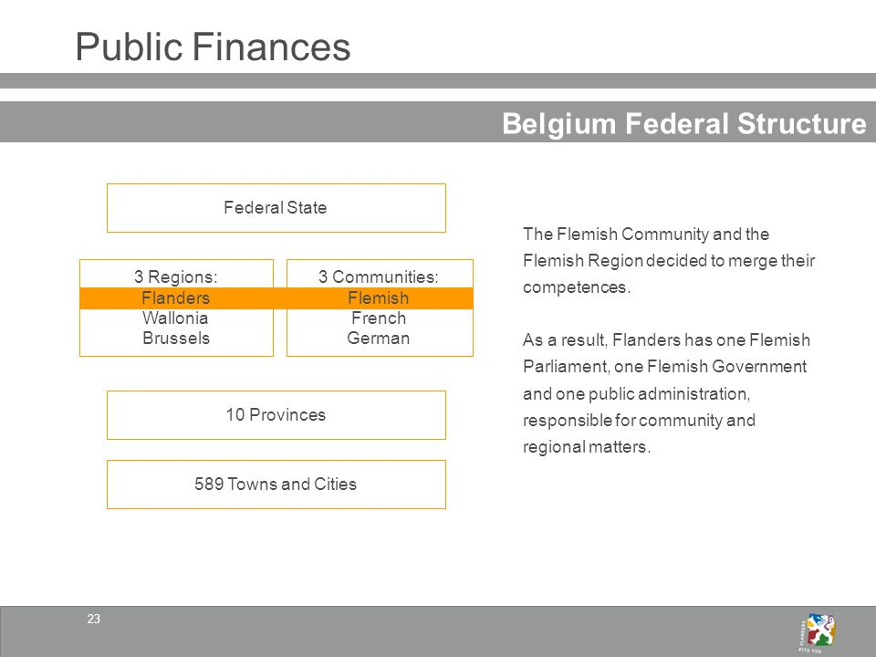 23 Public Finances Belgium Federal Structure Federal State 10 Provinces 3 Regions: Flanders Wallonia Brussels 589 Towns and Cities 3 Communities: Flemish French German The Flemish Community and the Flemish Region decided to merge their competences.