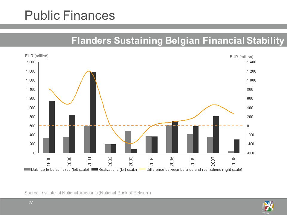27 Public Finances Flanders Sustaining Belgian Financial Stability Source: Institute of National Accounts (National Bank of Belgium) EUR (million)