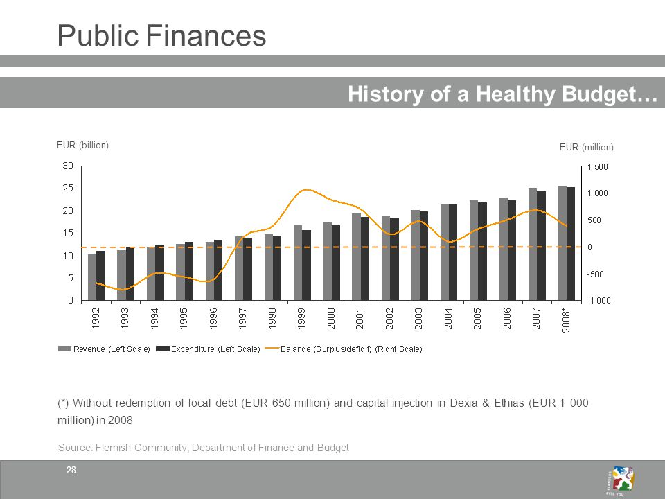28 Public Finances History of a Healthy Budget… Source: Flemish Community, Department of Finance and Budget EUR (billion) EUR (million) (*) Without redemption of local debt (EUR 650 million) and capital injection in Dexia & Ethias (EUR 1 000 million) in 2008