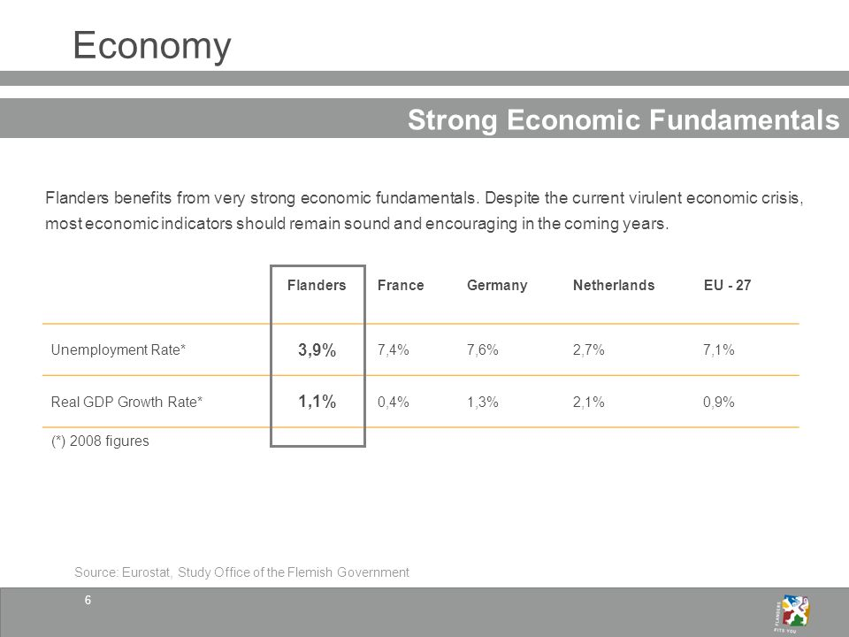 6 Economy Strong Economic Fundamentals Flanders benefits from very strong economic fundamentals.