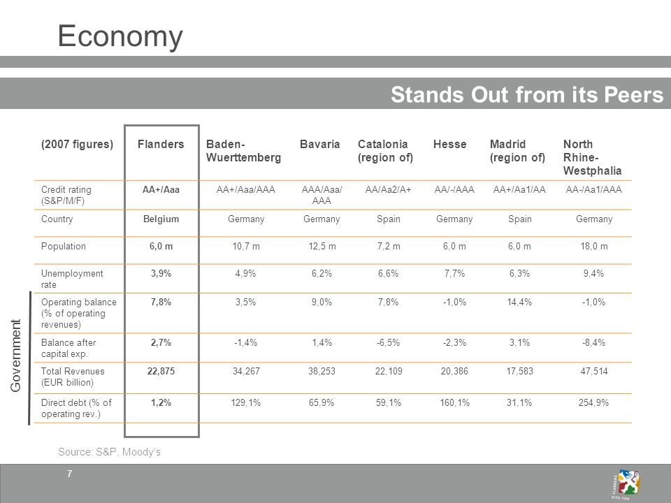 7 Economy Stands Out from its Peers (2007 figures)FlandersBaden- Wuerttemberg BavariaCatalonia (region of) HesseMadrid (region of) North Rhine- Westphalia Credit rating (S&P/M/F) AA+/AaaAA+/Aaa/AAAAAA/Aaa/ AAA AA/Aa2/A+AA/-/AAAAA+/Aa1/AAAA-/Aa1/AAA CountryBelgiumGermany SpainGermanySpainGermany Population6,0 m10,7 m12,5 m7,2 m6,0 m 18,0 m Unemployment rate 3,9%4,9%6,2%6,6%7,7%6,3%9,4% Operating balance (% of operating revenues) 7,8%3,5%9,0%7,8%-1,0%14,4%-1,0% Balance after capital exp.
