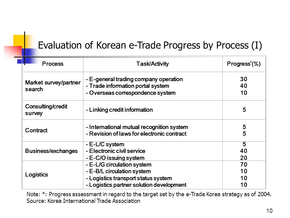 10 Evaluation of Korean e-Trade Progress by Process (I) ProcessTask/ActivityProgress * (%) Market survey/partner search - E-general trading company operation - Trade information portal system - Overseas correspondence system Consulting/credit survey - Linking credit information 5 Contract - International mutual recognition system - Revision of laws for electronic contract 5 Business/exchanges - E-L/C system - Electronic civil service - E-C/O issuing system Logistics - E-L/G circulation system - E-B/L circulation system - Logistics transport status system - Logistics partner solution development Note: *: Progress assessment in regard to the target set by the e-Trade Korea strategy as of 2004.