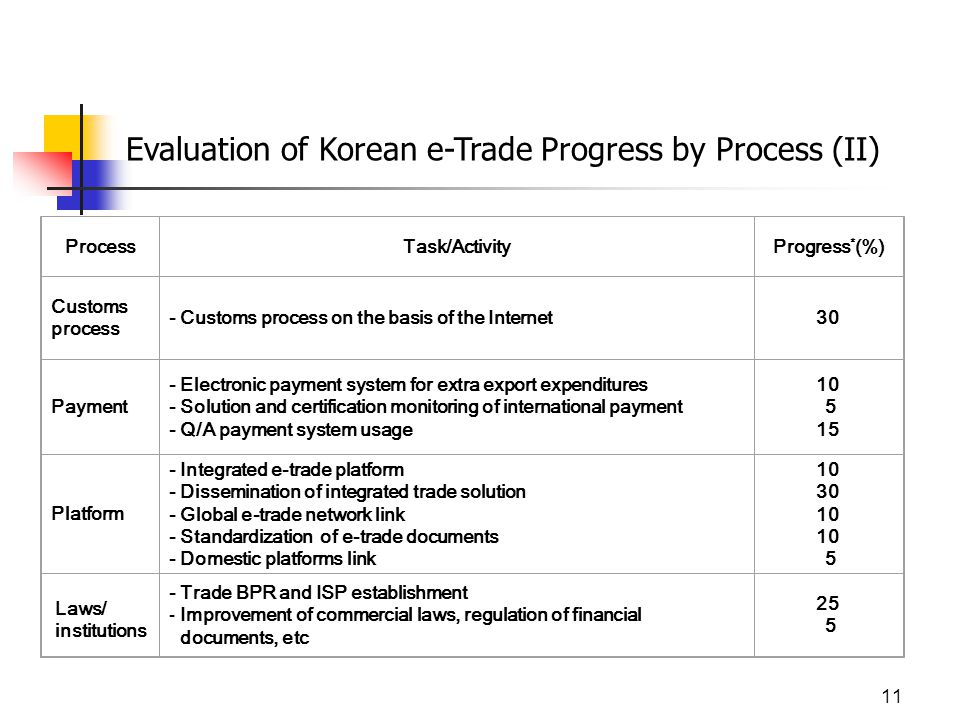 11 Evaluation of Korean e-Trade Progress by Process (II) ProcessTask/ActivityProgress * (%) Customs process - Customs process on the basis of the Internet30 Payment - Electronic payment system for extra export expenditures - Solution and certification monitoring of international payment - Q/A payment system usage 10 5 15 Platform - Integrated e-trade platform - Dissemination of integrated trade solution - Global e-trade network link - Standardization of e-trade documents - Domestic platforms link 10 30 10 5 - Trade BPR and ISP establishment - Improvement of commercial laws, regulation of financial documents, etc 25 5 Laws/ institutions
