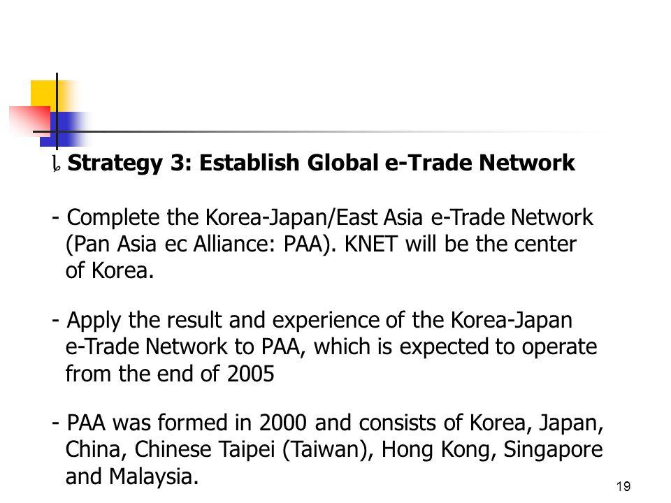 19 Strategy 3: Establish Global e-Trade Network - Complete the Korea-Japan/East Asia e-Trade Network (Pan Asia ec Alliance: PAA).