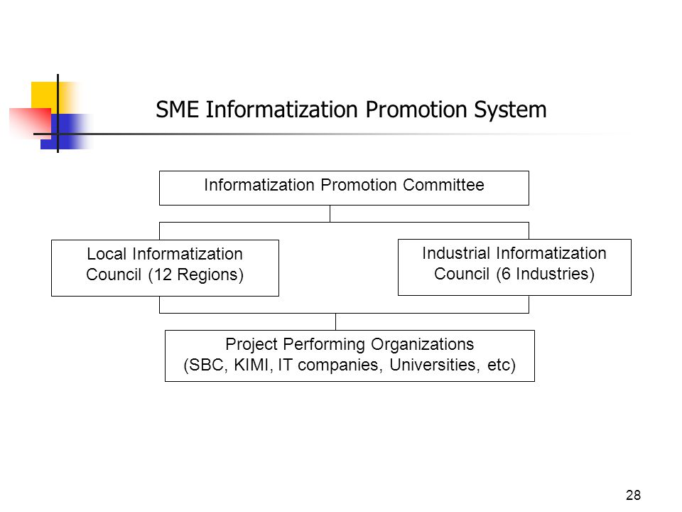 28 SME Informatization Promotion System Informatization Promotion Committee Project Performing Organizations (SBC, KIMI, IT companies, Universities, etc) Local Informatization Council (12 Regions) Industrial Informatization Council (6 Industries)