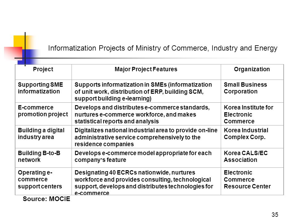 35 Informatization Projects of Ministry of Commerce, Industry and Energy ProjectMajor Project FeaturesOrganization Supporting SME informatization Supports informatization in SMEs (informatization of unit work, distribution of ERP, building SCM, support building e-learning) Small Business Corporation E-commerce promotion project Develops and distributes e-commerce standards, nurtures e-commerce workforce, and makes statistical reports and analysis Korea Institute for Electronic Commerce Building a digital industry area Digitalizes national industrial area to provide on-line administrative service comprehensively to the residence companies Korea Industrial Complex Corp.