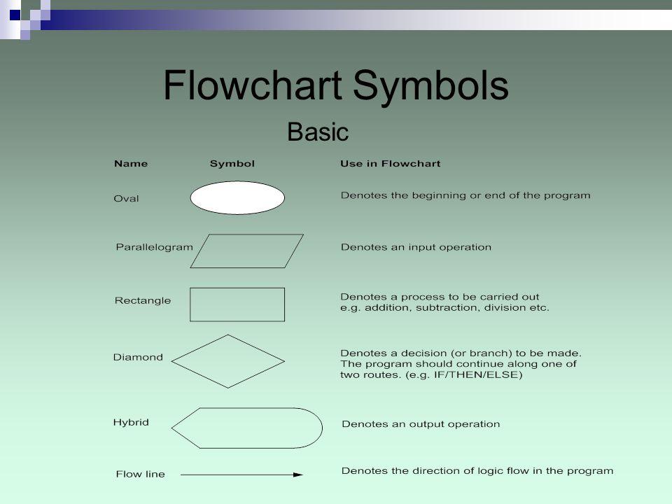 Flowchart Symbols Basic