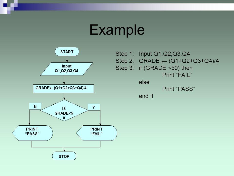 Example PRINT PASS Step 1: Input Q1,Q2,Q3,Q4 Step 2: GRADE (Q1+Q2+Q3+Q4)/4 Step 3: if (GRADE <50) then Print FAIL else Print PASS end if START Input Q1,Q2,Q3,Q4 GRADE (Q1+Q2+Q3+Q4)/4 IS GRADE<5 0 PRINT FAIL STOP Y N